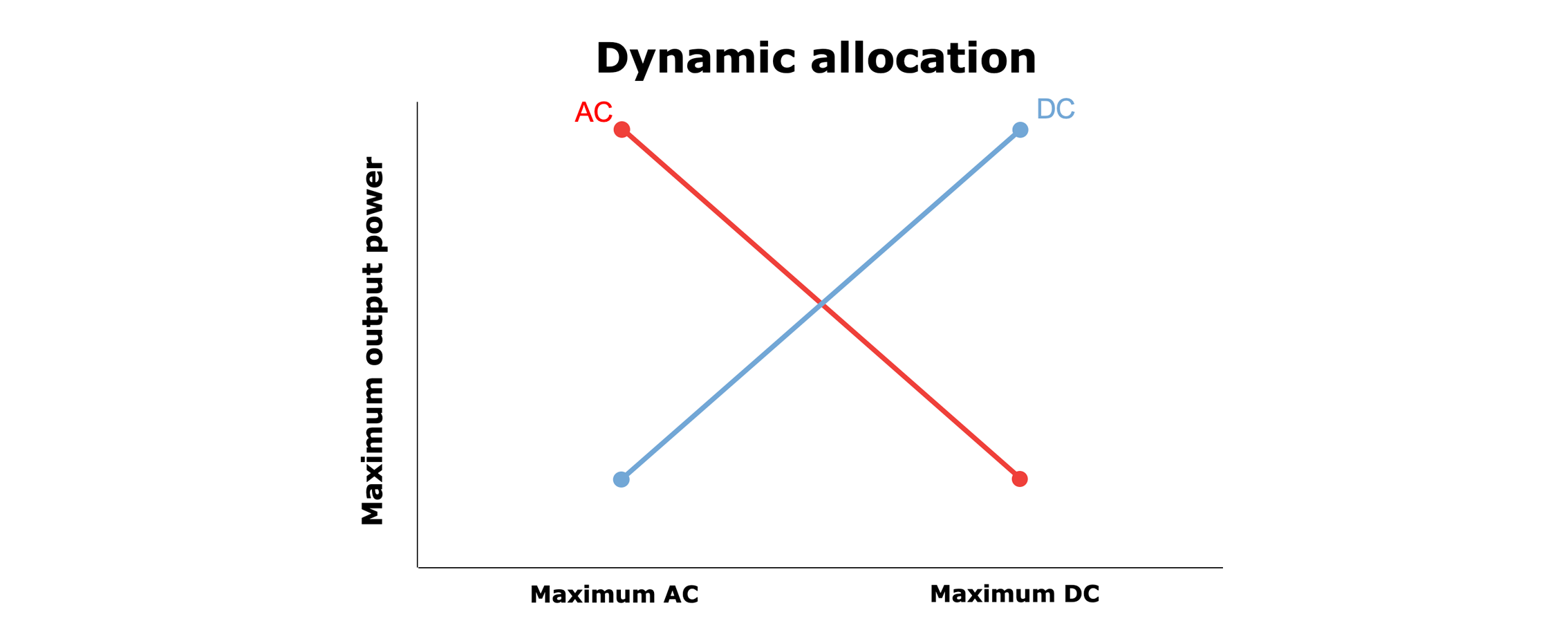 Dynamic allocations